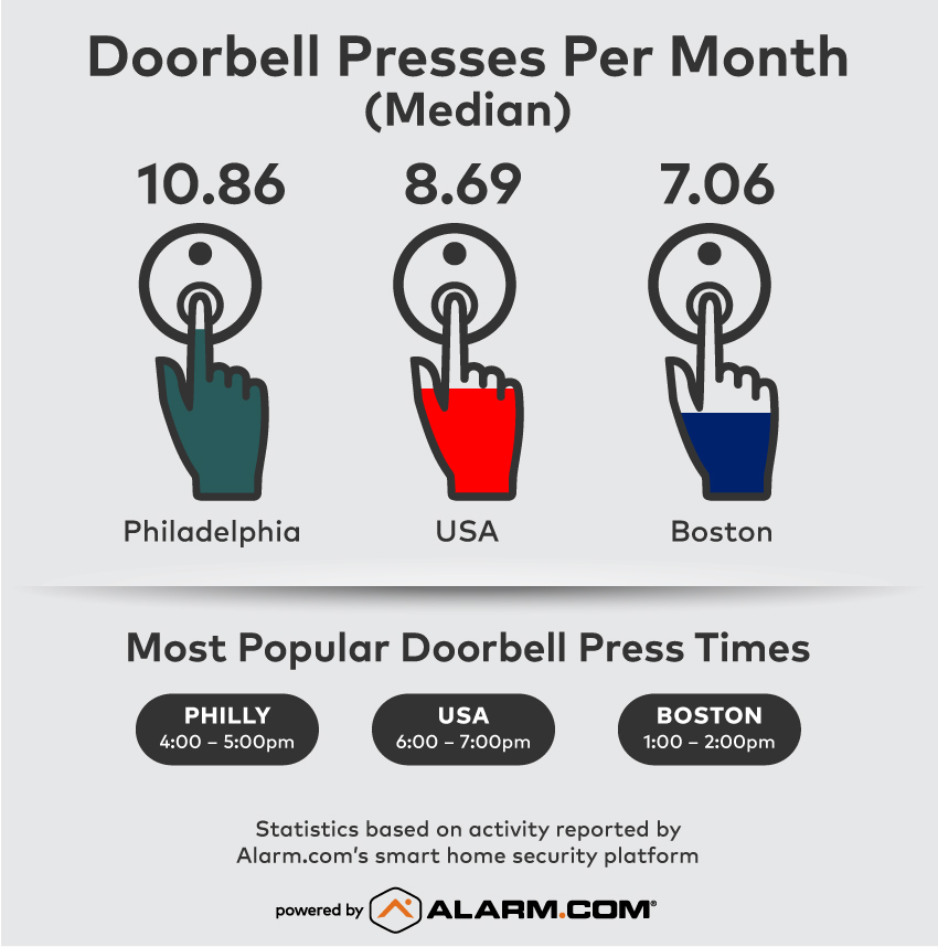 Alarm.com Eagles Patriots Doorbell Data