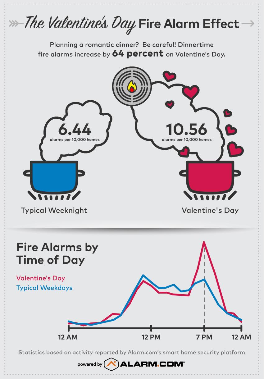 Alarm.com Valentines Smoke Alarm Infographic.jpg